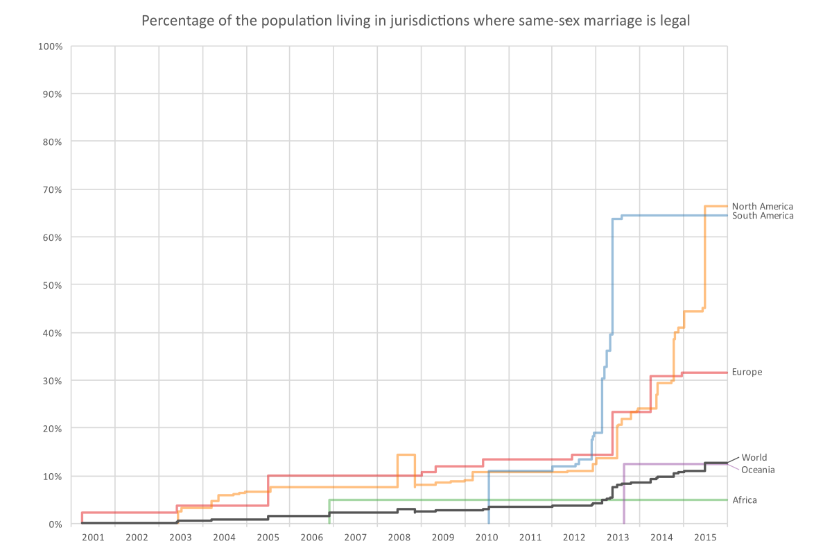 Graph showing the percentage of the population that lives in jurisdictions where same-sex marriage is legal from 2001 to 2015