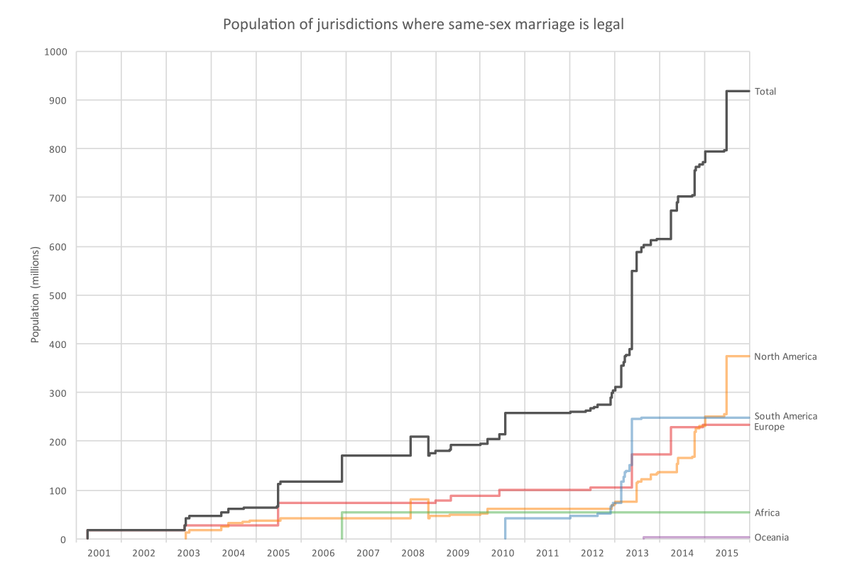 Graph showing the population of jurisdictions where same-sex marriage is legal from 2001 to 2015